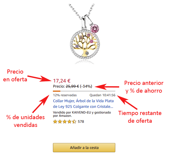 Descripción de los distintos elementos de las Ofertas Flash de Amazon